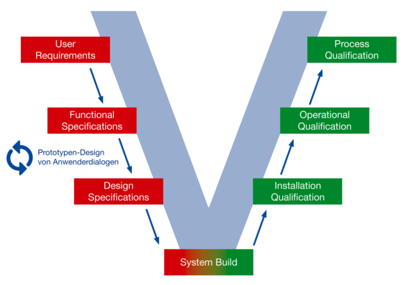 GUARDUS has a long history of validation competence